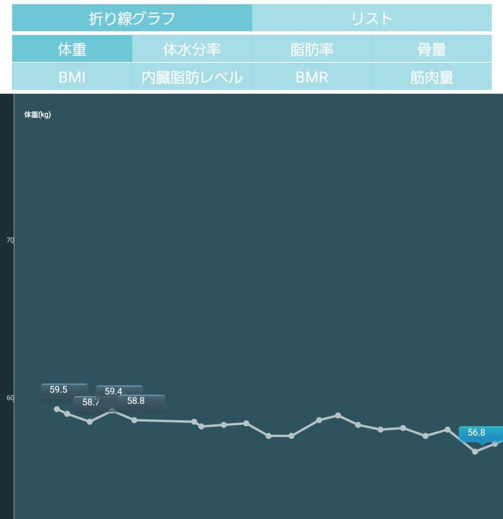 加圧シャツで26日間で3キロ痩せられた(1byoneヘルスケアのスクリーンショット)