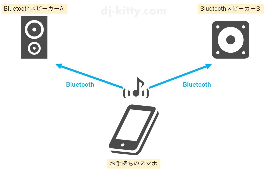 1台のスマホから2台のスピーカーにBluetooth接続したい図