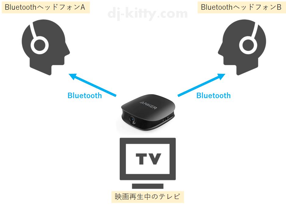 Bluetoothヘッドフォンを使って2人で映画鑑賞したいとき