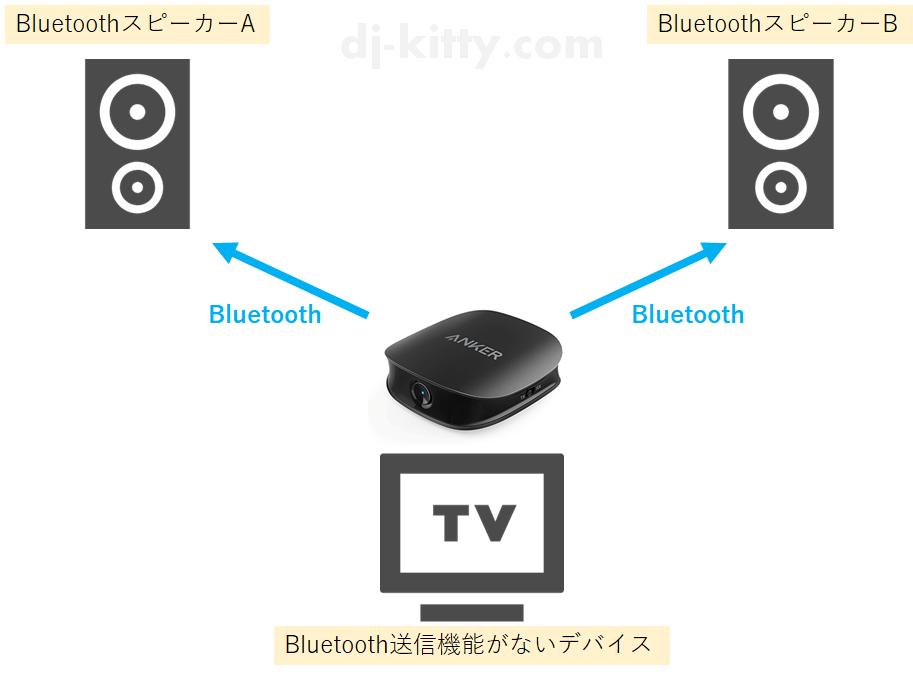 Anker Soundsyncの機能①「Bluetooth非対応デバイスの代わりにBluetooth送信する」