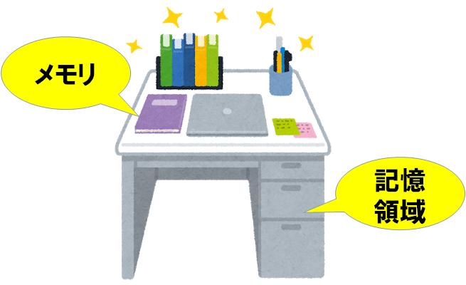メモリは机の広さで、記憶領域(HDDやSSD)は机の引き出し