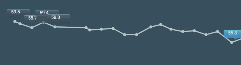 体組成計アプリの記録(59.5→56.8kgのダイエット成功)