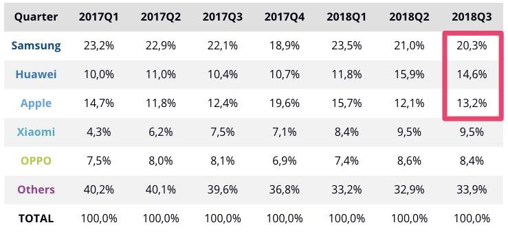 世界のスマホ市場のシェア率