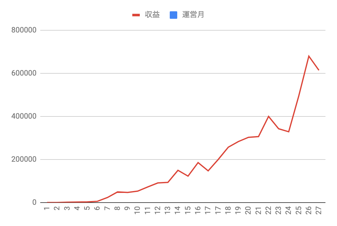 副業で実際に得た収入のグラフ